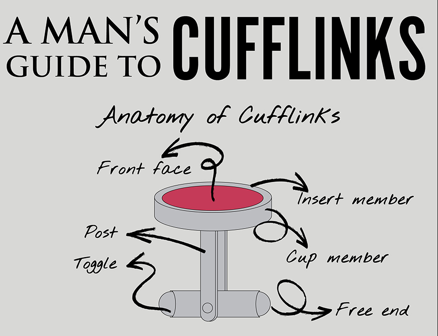 Anatomy of Cufflinks
